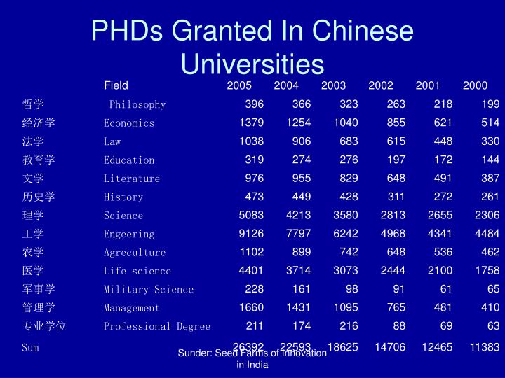 PHDs Granted In Chinese Universities
