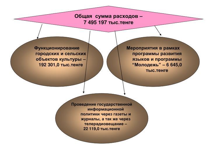 Функционирование городских и сельских объектов культуры – 192 301,0