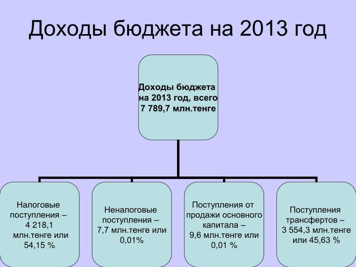 Доходы бюджета на 2013 год