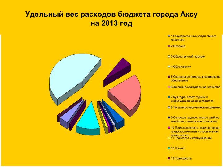 Удельный вес расходов бюджета города Аксу