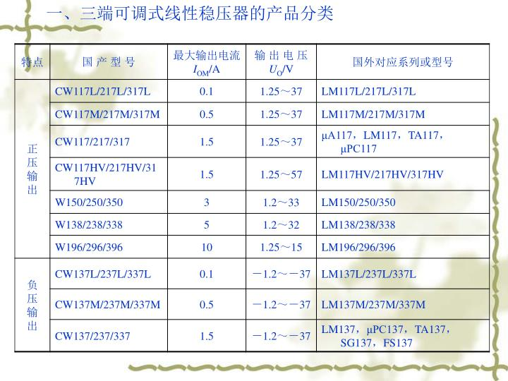 一、三端可调式线性稳压器的产品分类