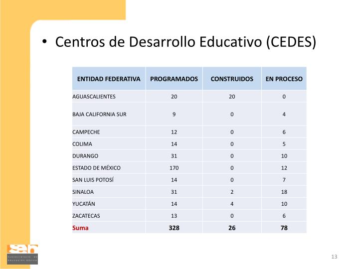 Centros de Desarrollo Educativo (CEDES)