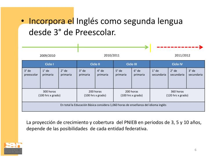 Incorpora el Inglés como segunda lengua desde 3° de Preescolar.