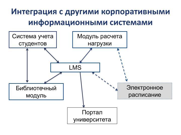 Интеграция с другими корпоративными информационными системами