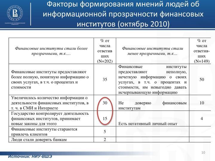 Факторы формирования мнений людей об информационной прозрачности финансовых институтов (октябрь 2010)