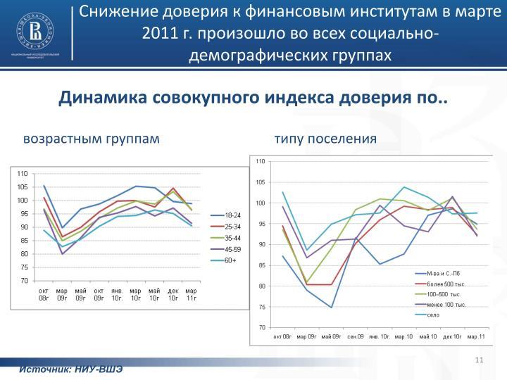 Снижение доверия к финансовым институтам в марте 2011 г. произошло во всех социально-демографических группах