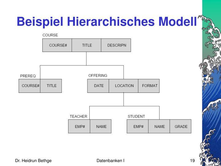 Beispiel Hierarchisches Modell