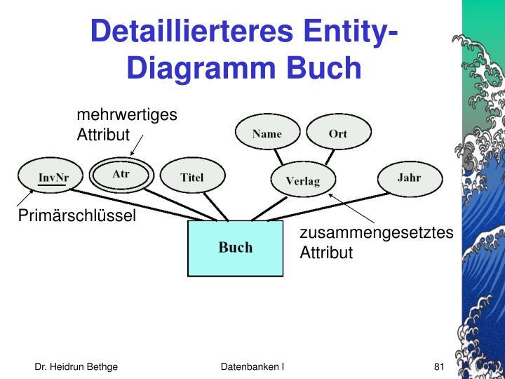 Detaillierteres Entity-Diagramm Buch