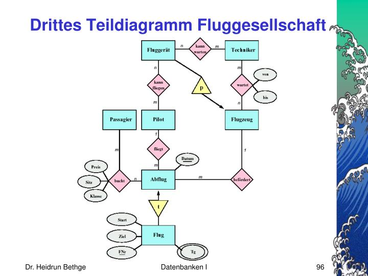 Drittes Teildiagramm Fluggesellschaft