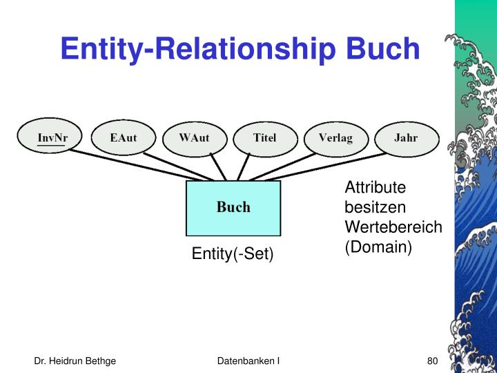 Entity-Relationship Buch
