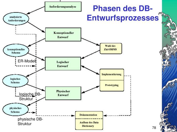 Phasen des DB-Entwurfsprozesses