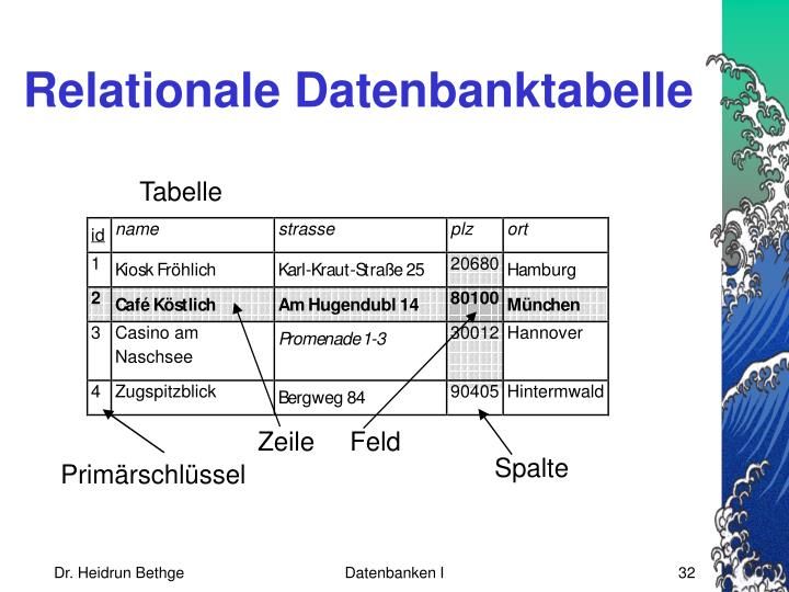 Relationale Datenbanktabelle