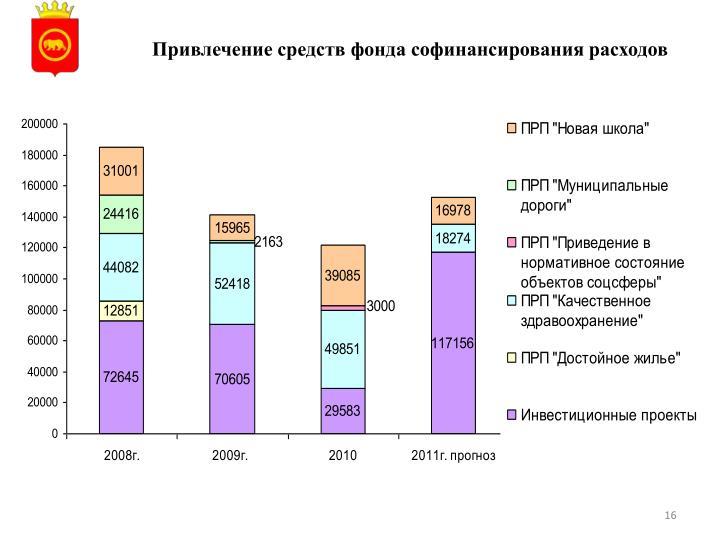 Привлечение средств фонда софинансирования расходов
