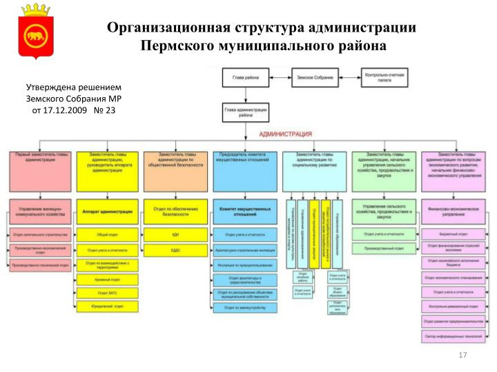 Организационная структура администрации