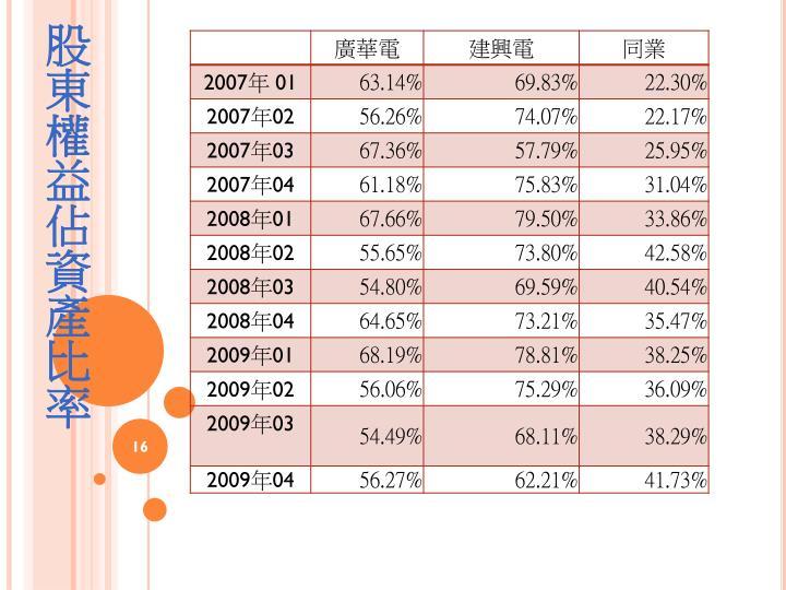 股東權益佔資產比率
