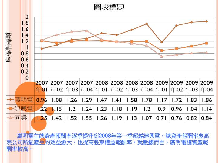廣明電在總資產報酬率逐季提升到