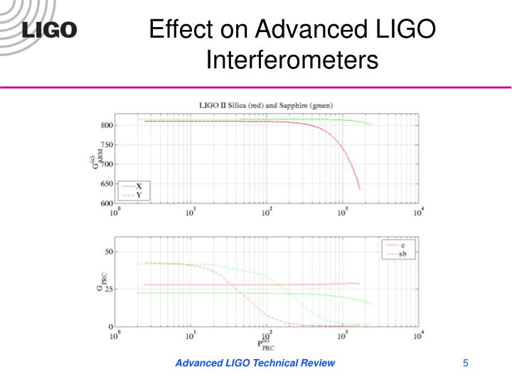 Effect on Advanced LIGO Interferometers