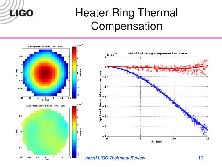 Heater Ring Thermal Compensation