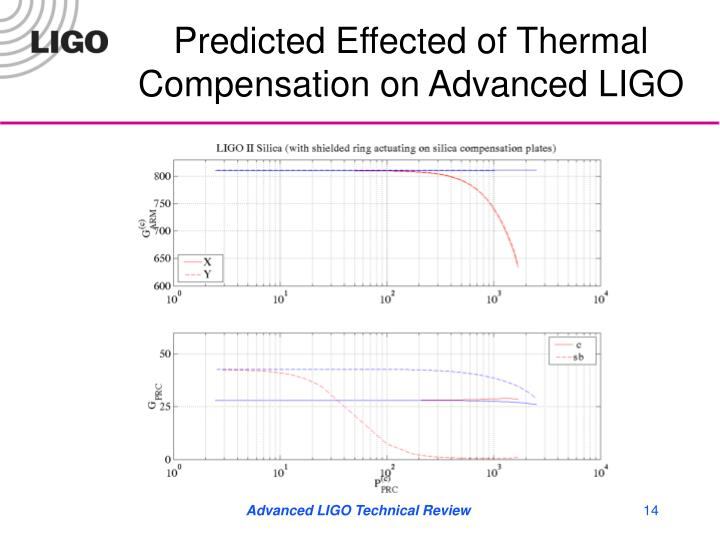 Predicted Effected of Thermal Compensation on Advanced LIGO