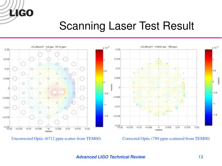 Scanning Laser Test Result