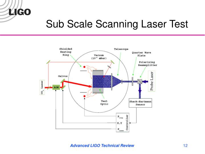 Sub Scale Scanning Laser Test