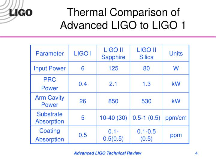 Thermal Comparison of