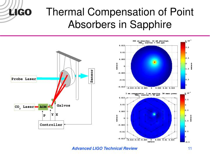 Thermal Compensation of Point Absorbers in Sapphire