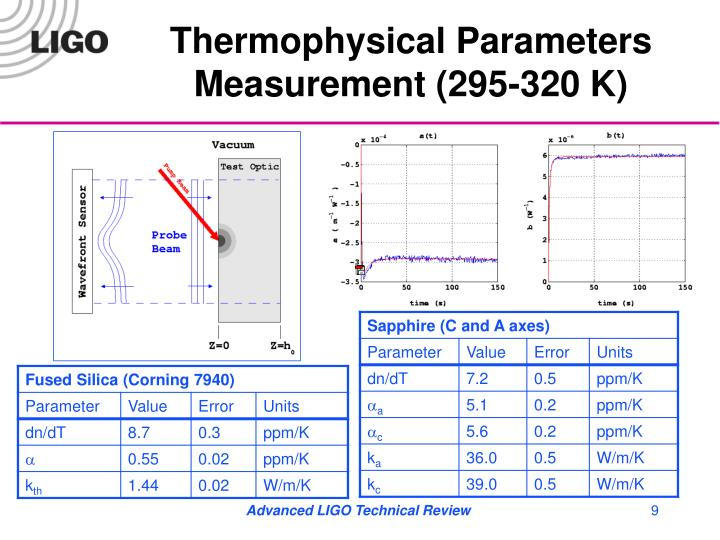 Thermophysical Parameters Measurement (295-320 K)
