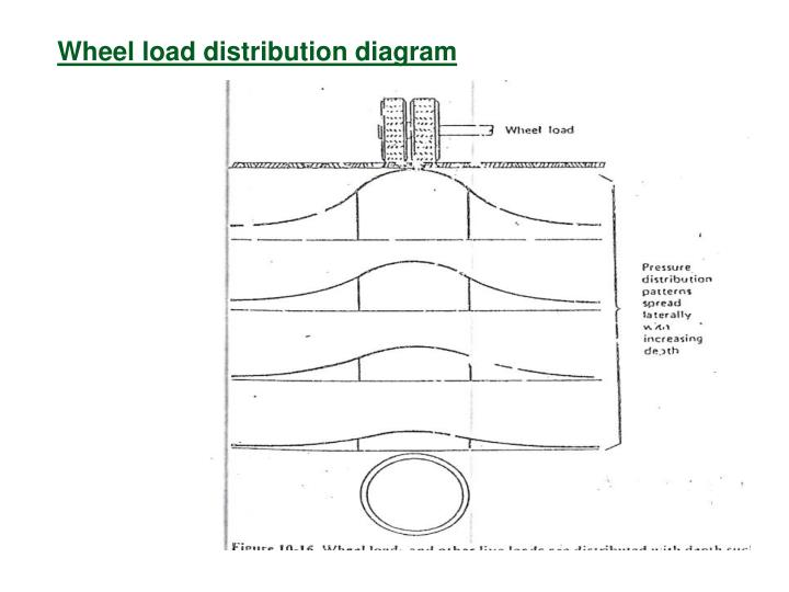 ppt - sanitary engineering lecture 10 powerpoint ... load distribution diagram #1