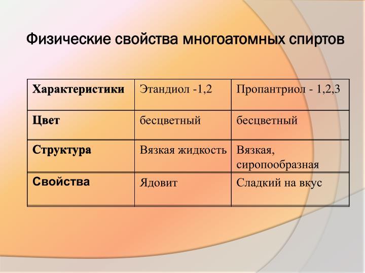 Физические свойства многоатомных спиртов