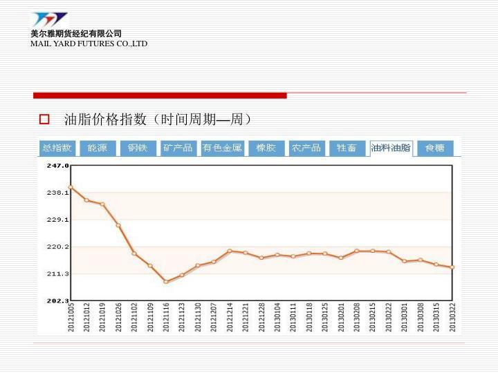 油脂价格指数(时间周期