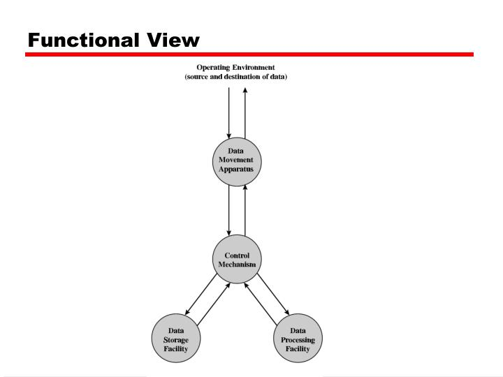 Functional View