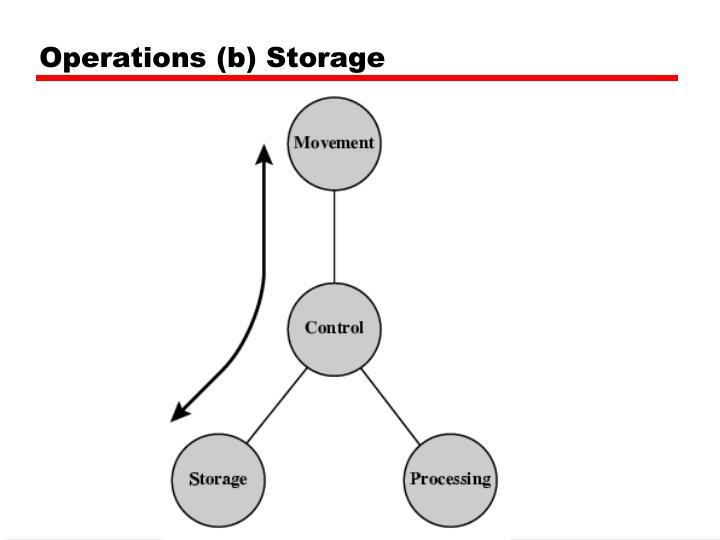 Operations (b) Storage