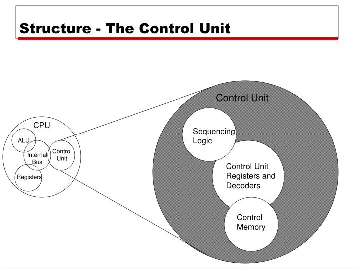 Structure - The Control Unit