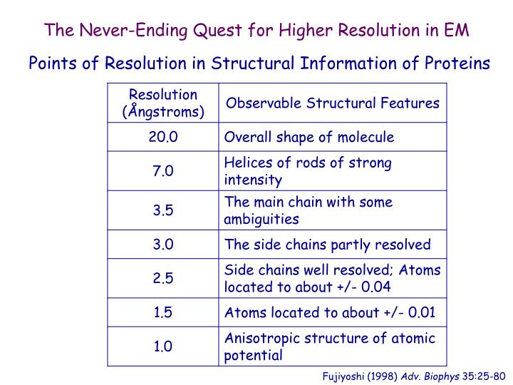 The Never-Ending Quest for Higher Resolution in EM
