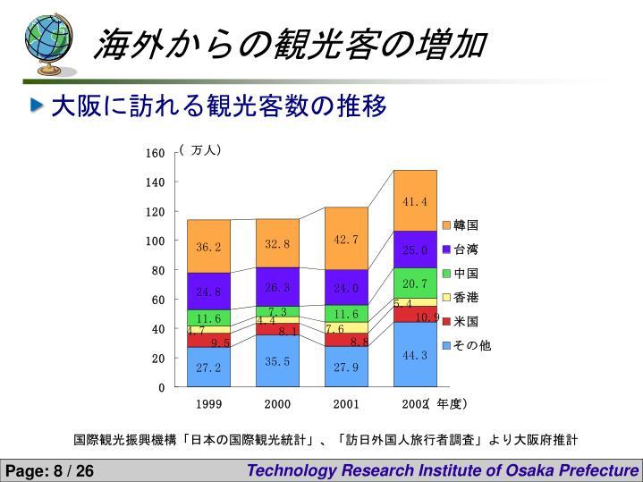 海外からの観光客の増加