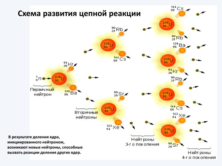 Схема развития цепной реакции