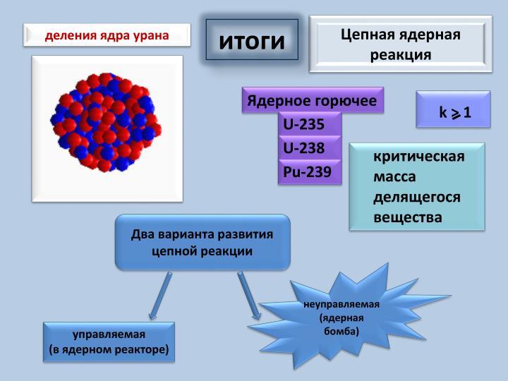 деления ядра урана