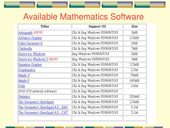 Available Mathematics Software