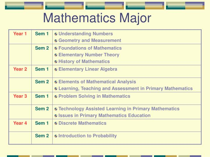 Mathematics Major