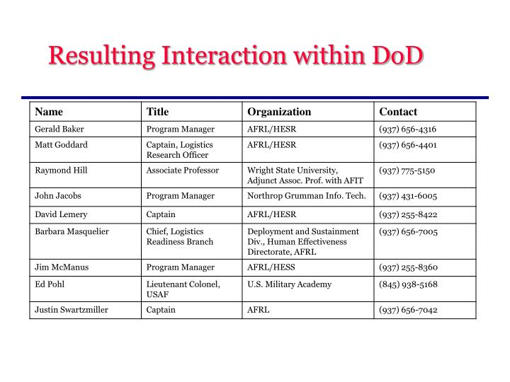 Resulting Interaction within DoD