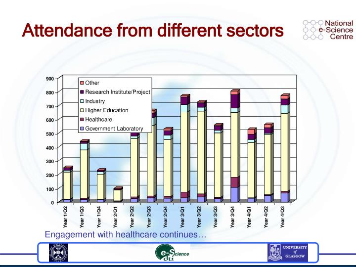 Attendance from different sectors