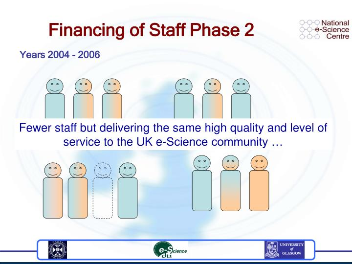 Financing of Staff Phase 2
