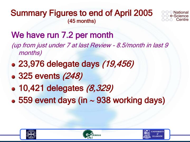 Summary Figures to end of April 2005