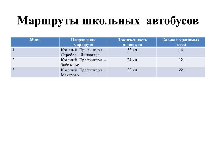 Маршруты школьных  автобусов