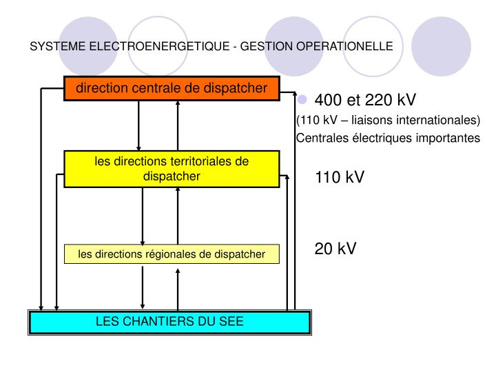 400 et 220 kV