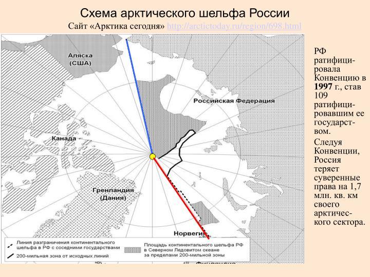 Схема арктического шельфа России