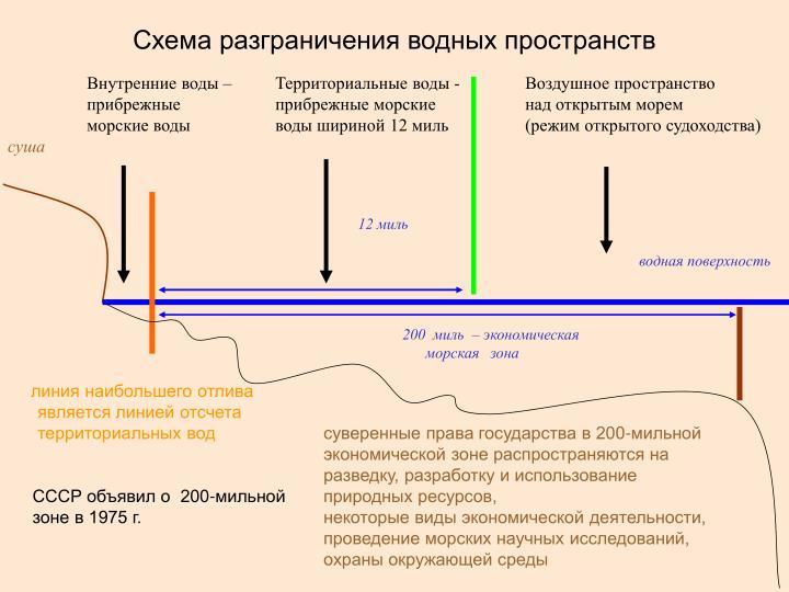 Схема разграничения водных пространств