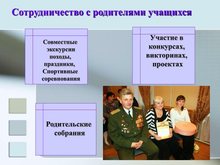 Сотрудничество с родителями учащихся