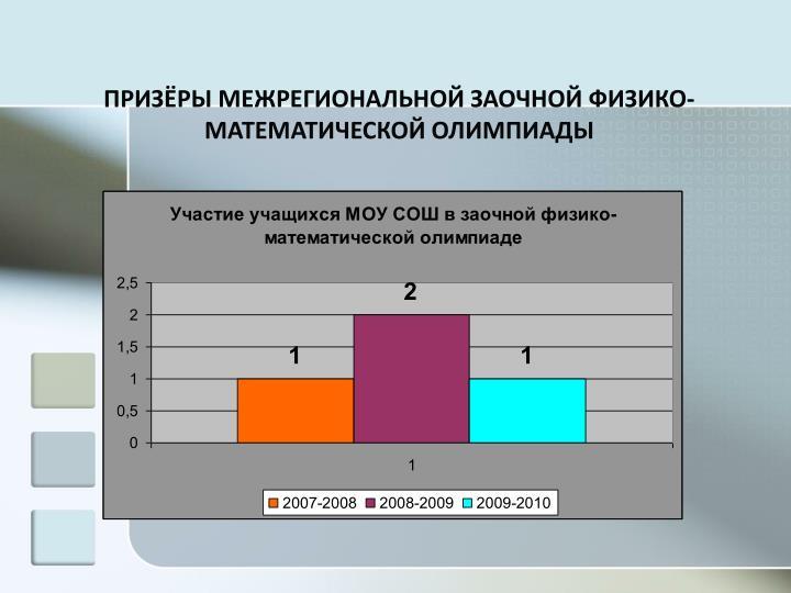 ПРИЗЁРЫ МЕЖРЕГИОНАЛЬНОЙ ЗАОЧНОЙ ФИЗИКО- МАТЕМАТИЧЕСКОЙ ОЛИМПИАДЫ